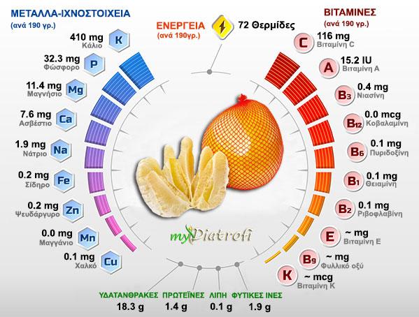 pomelo frapa idiotites thermides kai vitamines